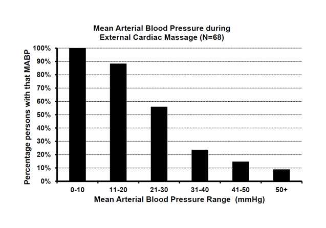 blood pressure during cardiac arrest and near death experiences