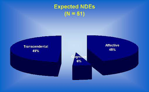 types of expected near death experience